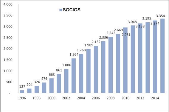 Grafico de Socios de la Federación AICE