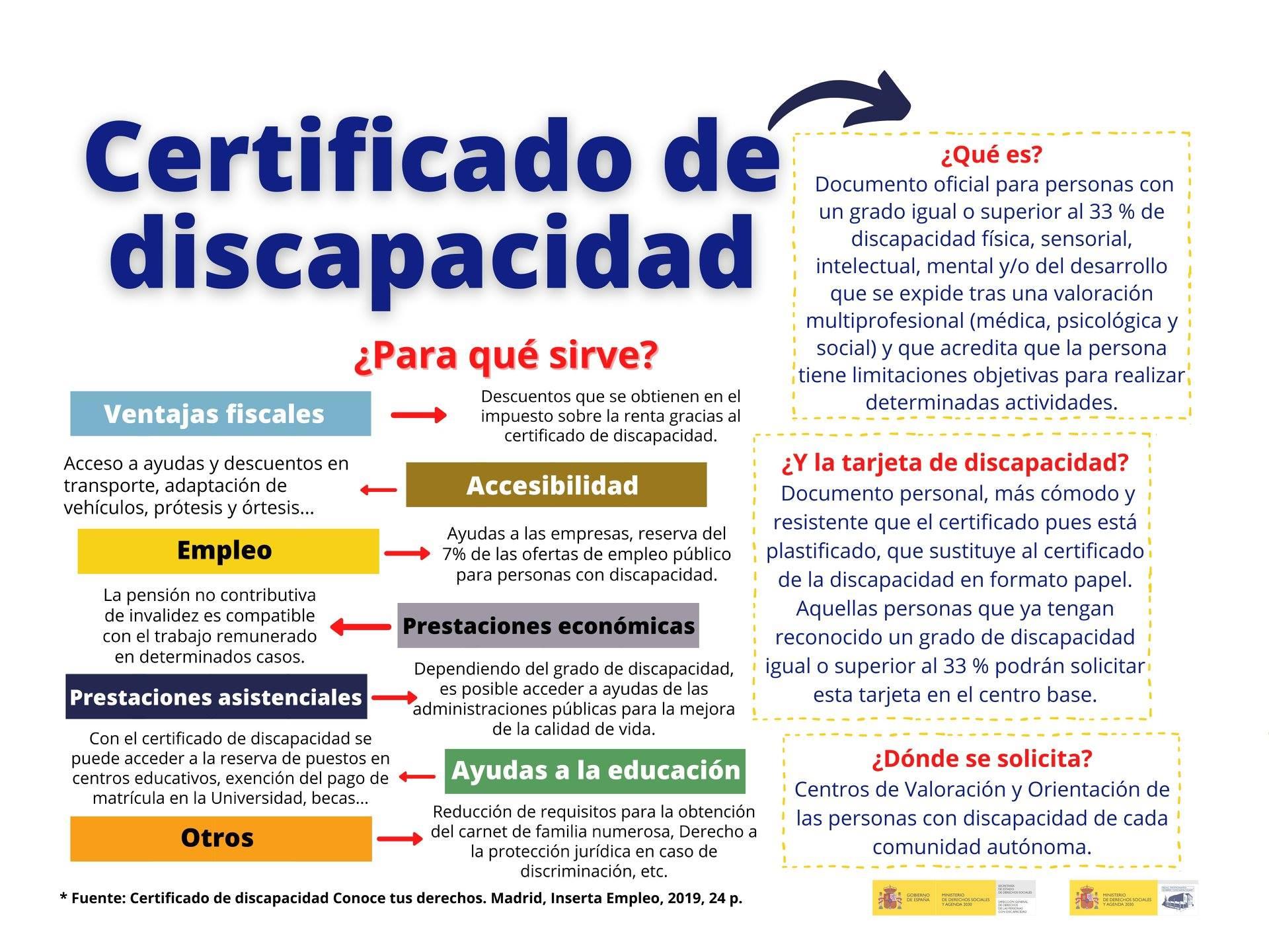 Inforgrafía Certificado Discapacidad.
