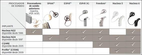 Tabla de actualización de procesadores en función del modelo de implant coclear implantado